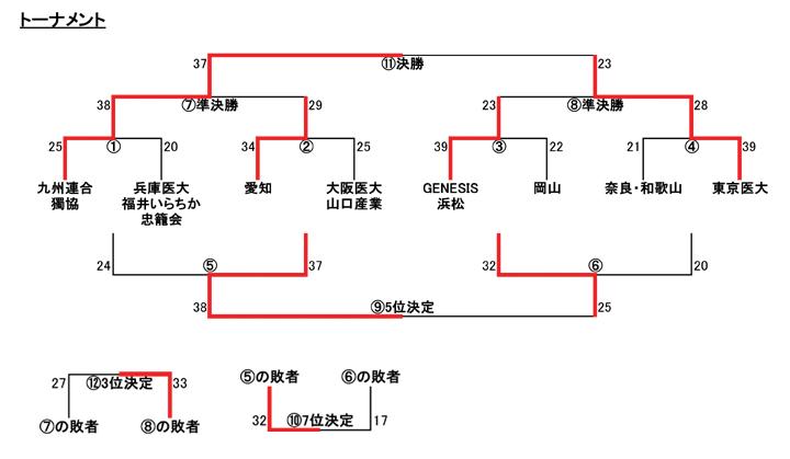 6senior_result-table