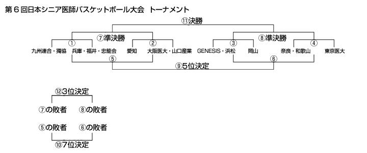 第6回日本シニア医師バスケットボール大会トーナメント表